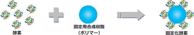 バイオ関連産業に向け「ライフテック関連技術・製品」を提供