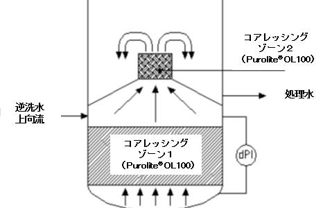 水中の油分を効率的に除去するコアレッサー樹脂のご紹介