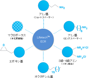 lifetech_May2015