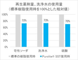 図1再生薬剤・洗浄水の使用量比較