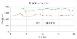 図2サイクル運転回数と各サイクルの採水量