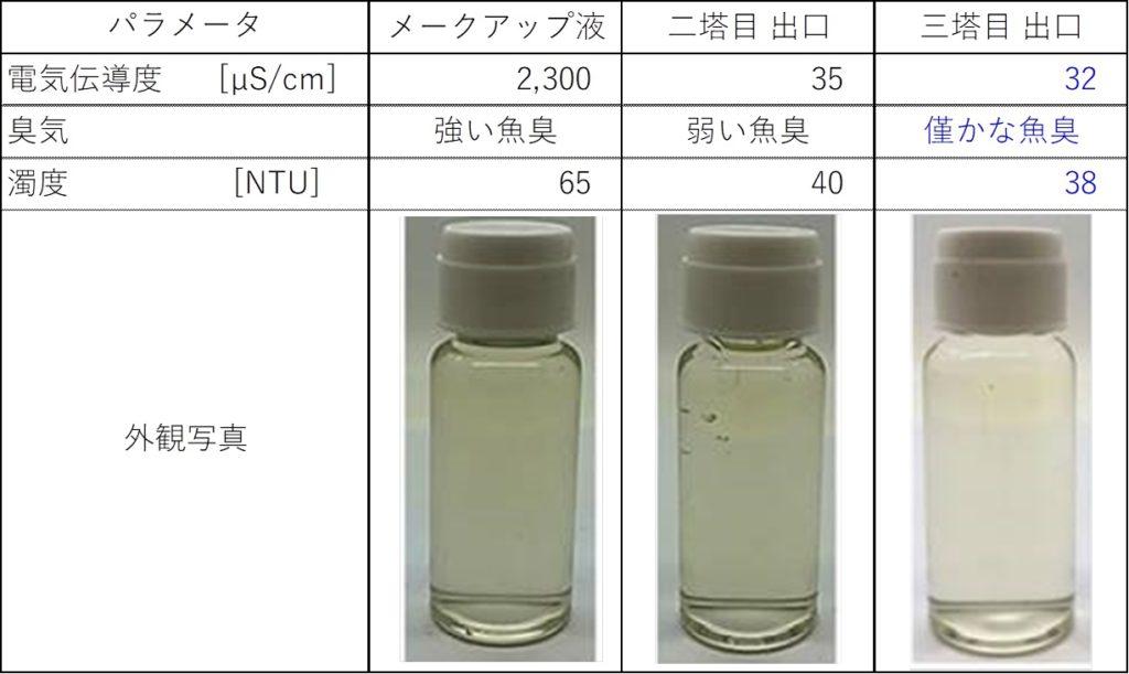 ゼラチンの脱臭・脱色の事例2